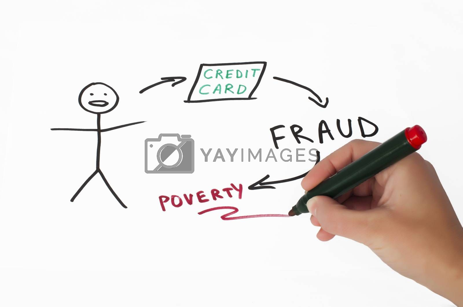 Credit card fraud conception illustration over white. Hand that writes