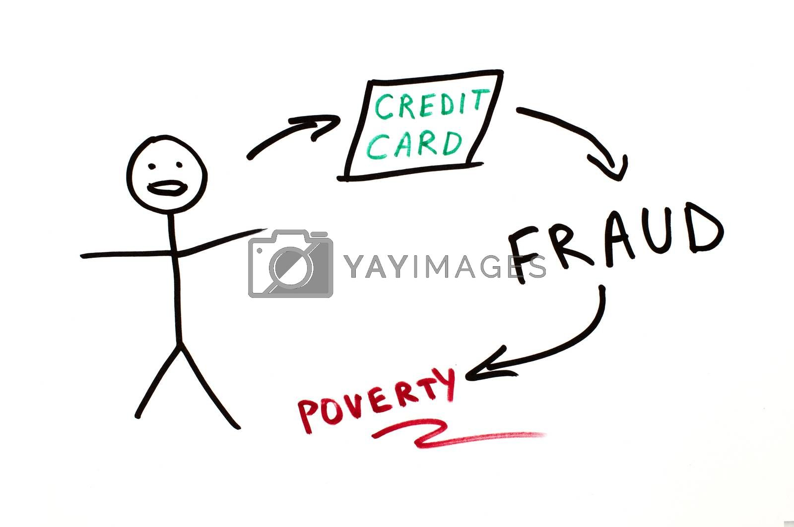 Credit card fraud conception illustration over white.