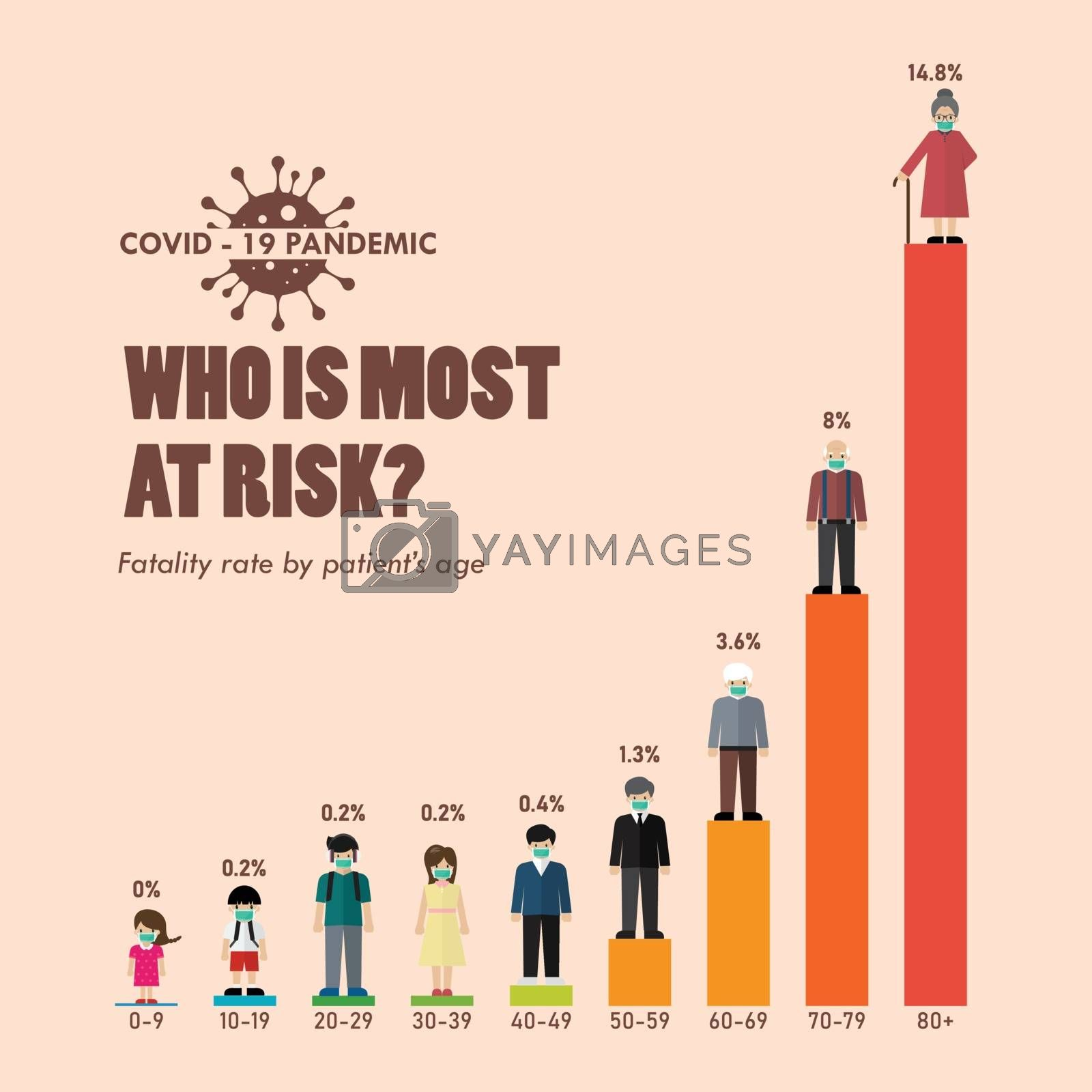 Covid-19 fatality rate by patients age infographic. 2019 Novel Coronavirus (2019-nCoV) concept. vector illustration