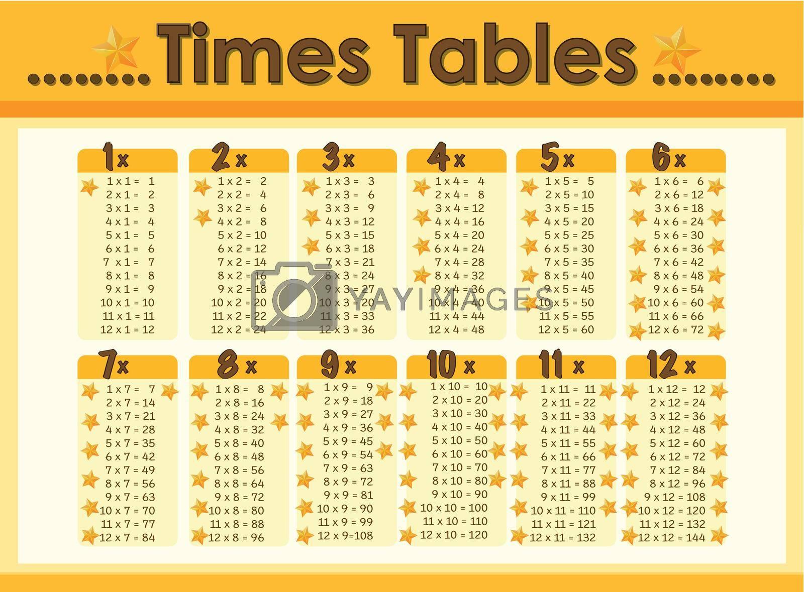 Chart design for times tables illustration