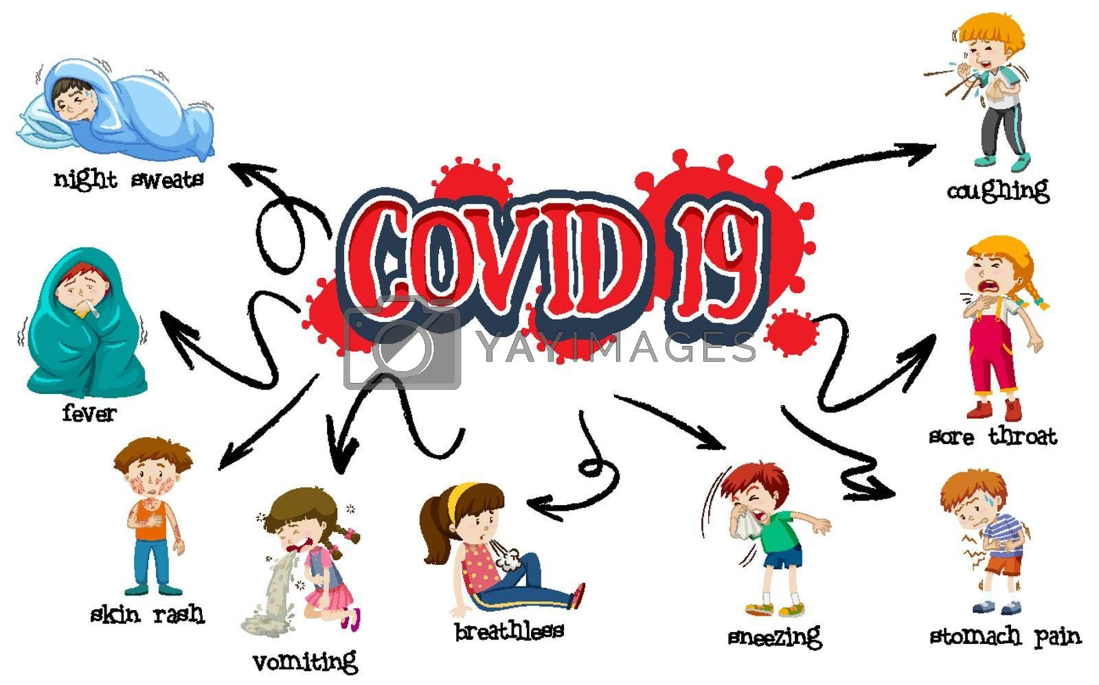 Covid 19 sign template with different symptoms illustration