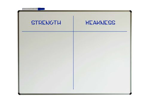 Strength and weakness on a whiteboard