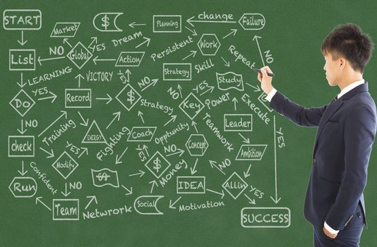 business man draw a flow chart on a blackboard