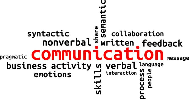 A word cloud of communication related items