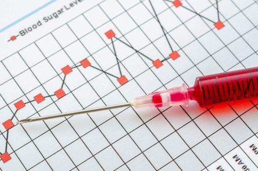 Sample blood for screening diabetic test in syringe.