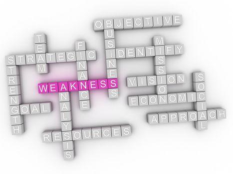 3d image Weakness word cloud concept