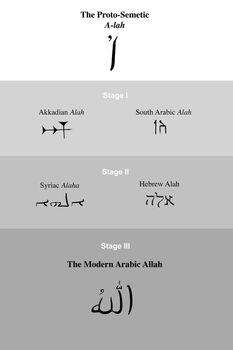 Near Eastern Evolution of God's Name
