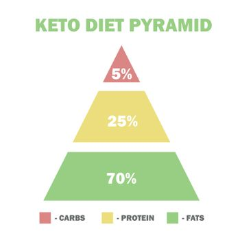 ketogenic diet macros pyramid, low carbs, high healthy fat