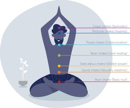 Vector illustration of Color chakras with man