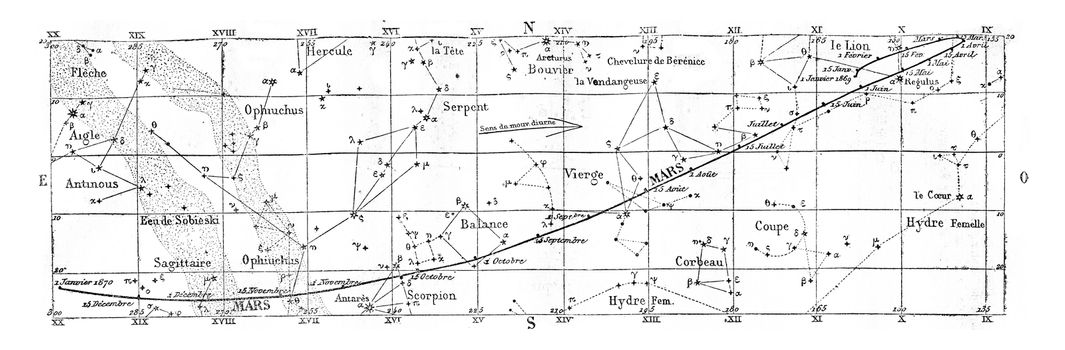 Movement and position of Mars, vintage engraved illustration. Magasin Pittoresque 1869.