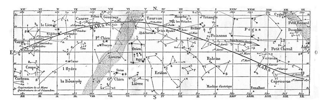 Movement and position of Mars, vintage engraved illustration. Magasin Pittoresque 1870.