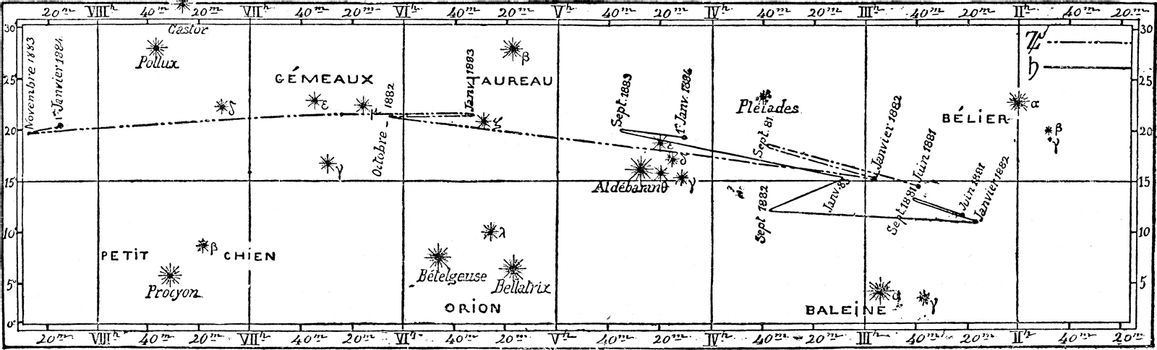 Walking in the sky and positions of the planets Jupiter and Saturn, vintage engraved illustration. Magasin Pittoresque (1882).