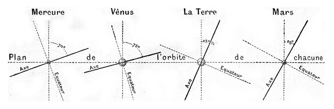 Plane of orbit of the planets Mercury, Venus, Earth and Mars. From Magasin Pittoresque, vintage engraving, 1877.