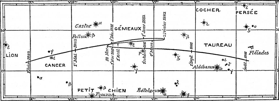 Movement and positions of the planet Mars, vintage engraved illustration. Magasin Pittoresque (1882).