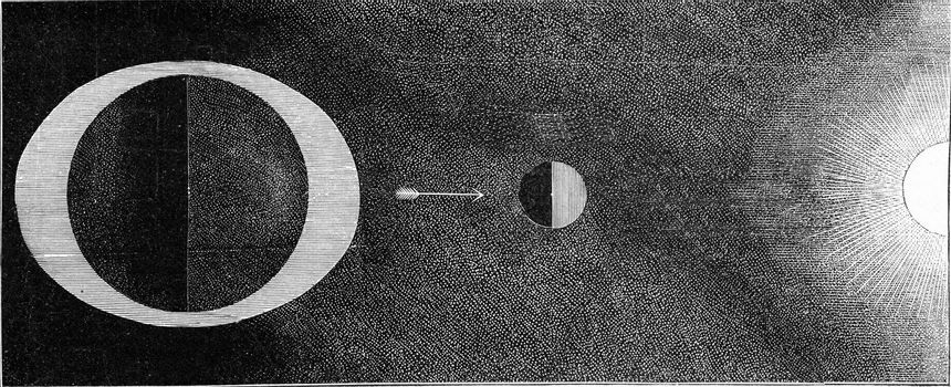 Production of the high tide by the combined attraction of the moon and the sun, vintage engraved illustration. From the Universe and Humanity, 1910.