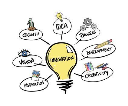 Innovation brainstorm vector