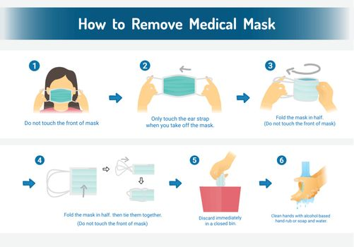 How to remove the medical mask, Step by step infographic