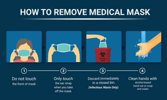 How to remove the medical mask Covid-19, Step by step infographic