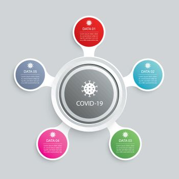 5 infographic circle and network template for coronavirus covid-