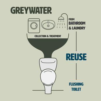 Greywater Reuse Flushing
