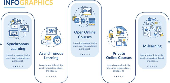 Distance education types vector infographic template. M learning. Open courses. Presentation design elements. Data visualization with 5 steps. Process timeline chart. Workflow layout with linear icons