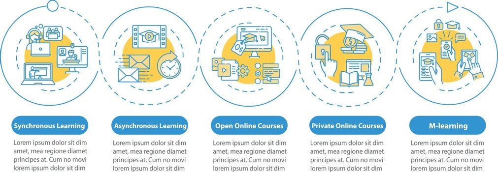 Distance learning types vector infographic template. Mlearning. Online school. Presentation design elements. Data visualization with 5 steps. Process timeline chart. Workflow layout with linear icons