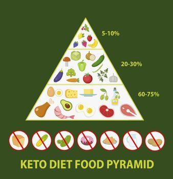 ketogenic diet macros pyramid food diagram, low carbs, high healthy fat