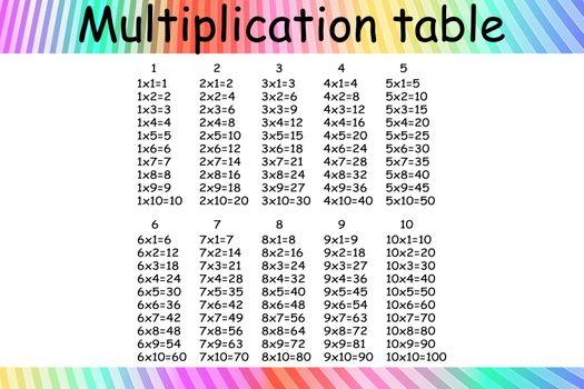 Multiplication Square. School vector illustration. Multiplication Table. Poster for kids education. Maths child card.