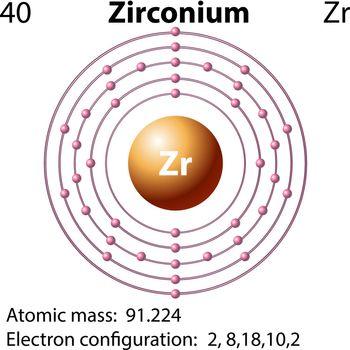Symbol and electron diagram for Zirconium