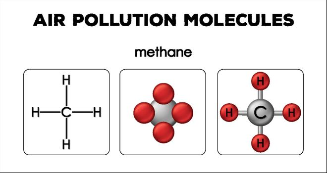 Diagram showing air pollution molecules of methane