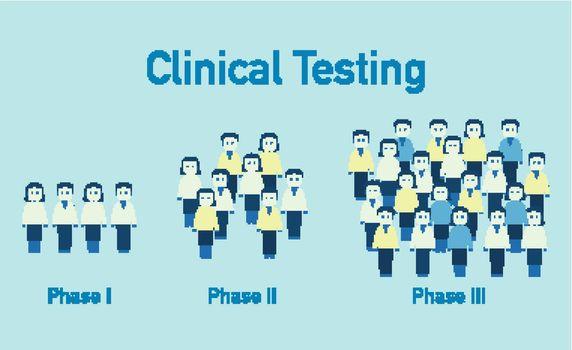 Clinical testing coronavirus phase 1 to phase 3