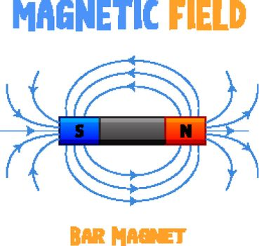 Magnetic field of bar magnet