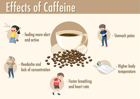 Effects of caffeine information infographic