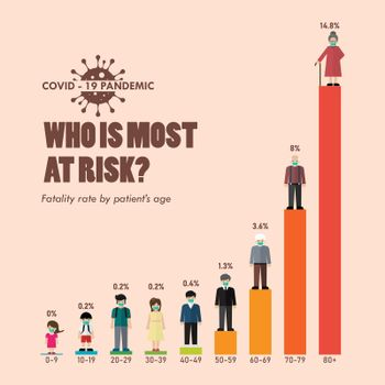 Covid-19 fatality rate by patients age infographic