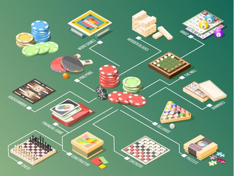 Board Games Isometric Flowchart