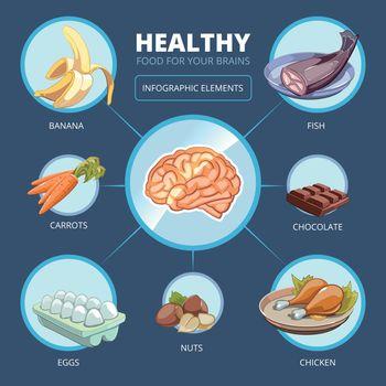 Brain food vector infographics