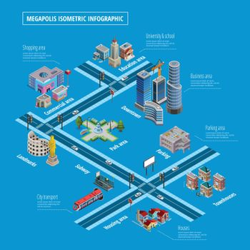 Megapolis Infrastructure Elements Layout Infographic Poster