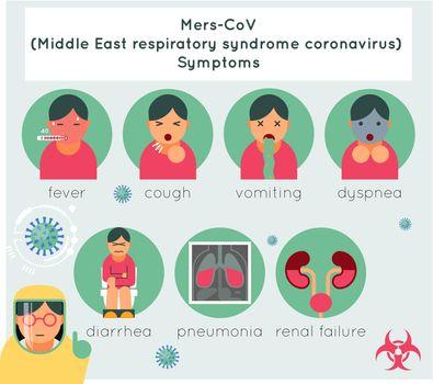 Mers-CoV middle east respiratory syndrome coronavirus symptoms