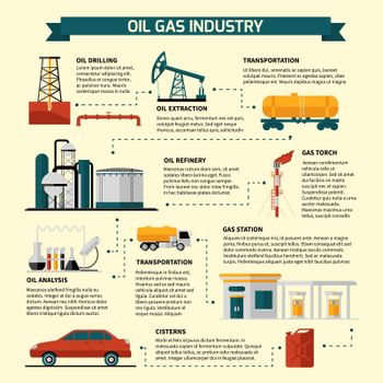 Oil Gas Industry Flowchart