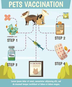 Pets Compulsory Vaccination Orthogonal Flowchart