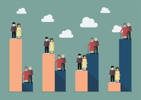 Aging population with worker trend
