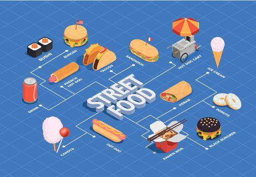 Street Food Flowchart