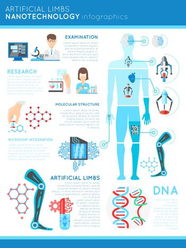 Artificial Limbs Nanotechnology Infographics