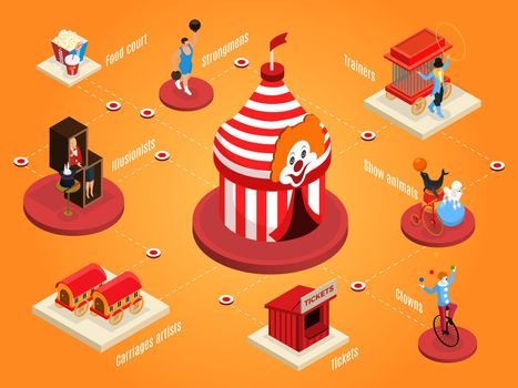 Isometric Circus Composition