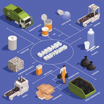 Garbage Recycling Isometric Infographics