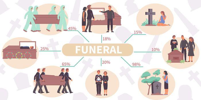 Funeral Rites Flat Infographics