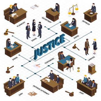 Justice Isometric Flowchart Composition
