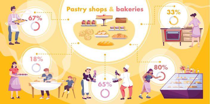 Pastry Shops Bakeries Infographics